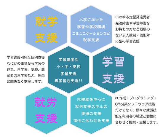 発達 児 定型